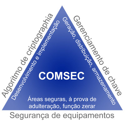 Communications Security Pyramid