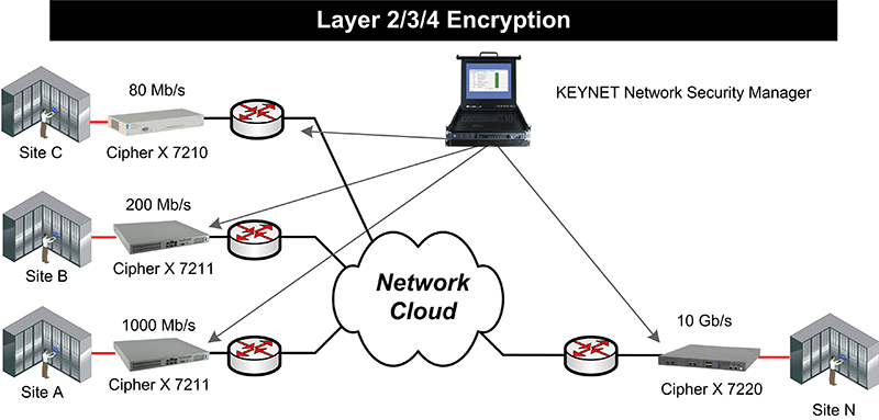 Network Encryption with Cipher X Family and KEYNET Management