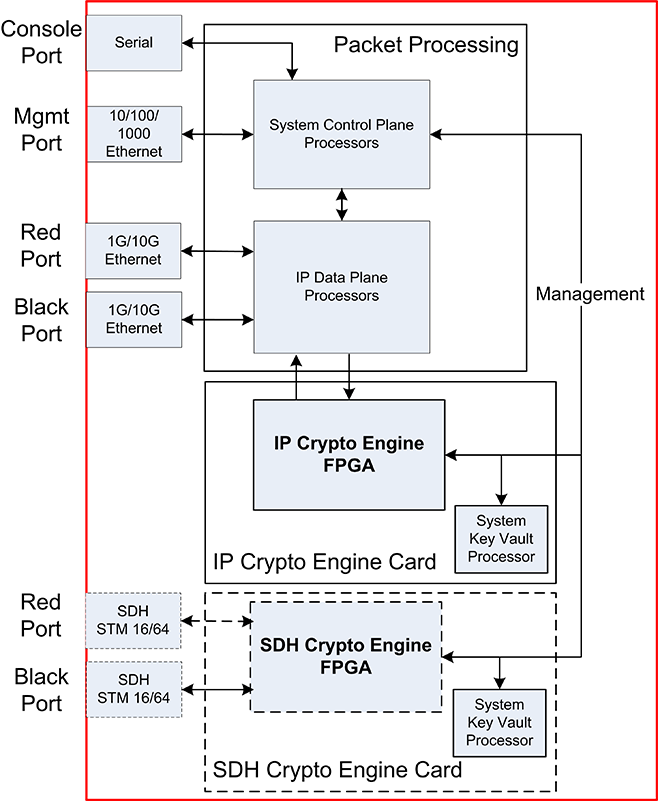 IP Network Encryption with Cipher X 7220